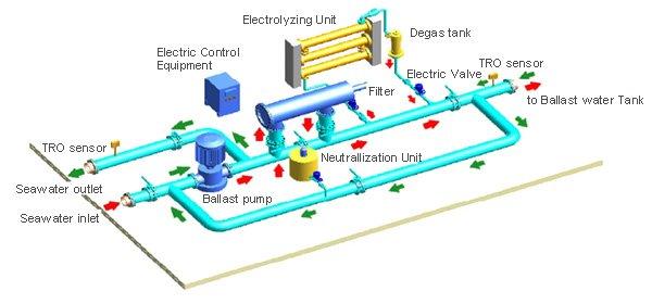 Ballast Water Treatment Sistemi