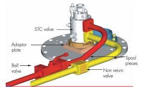 Framo Sistemi STC Valve