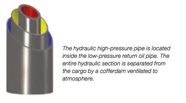 Framo Sistemi Hidrolik Boru