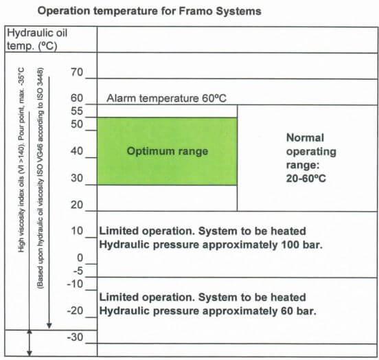 Framo Sistemi İçin Çalışma Sıcaklıkları