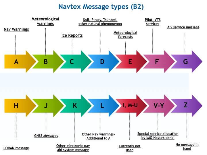 Navtex Message Types