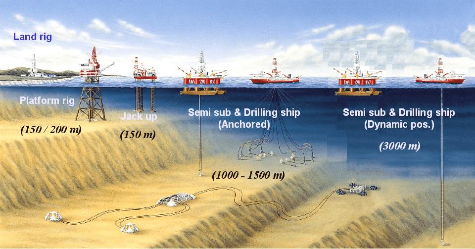 Petrol Platformu Tipleri Nelerdir?