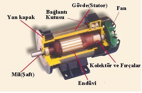 Doğru Akım Motorları