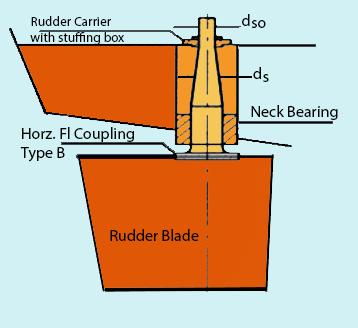 Gemi Dümeni