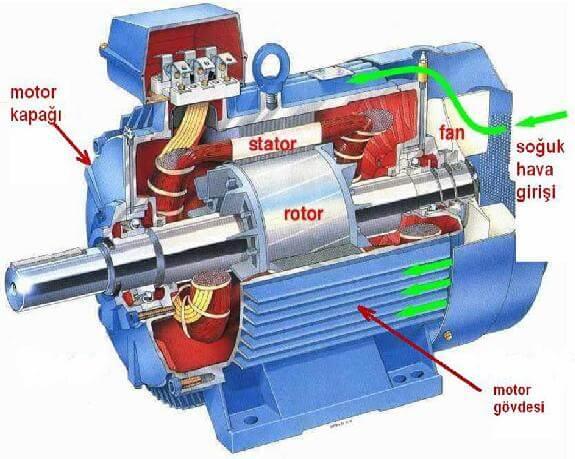 Senkron ve Asenkron Elektrik Motorları