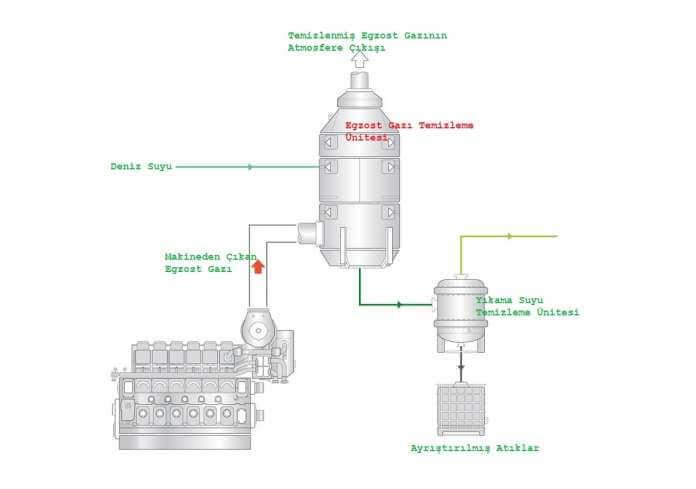 Egzost Gazı Temizleme Sistemi