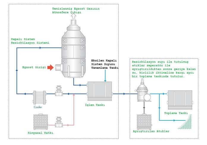 Kapalı Tip Egzost Gazı Temizleme Sistemi