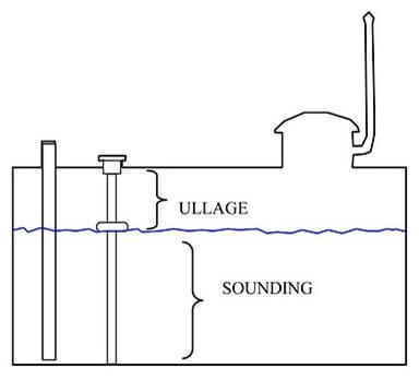 Sounding ve Ullage Nedir?