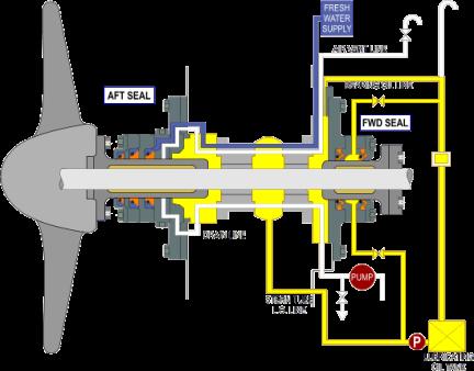 Stern Tube Yağlama Sistemi