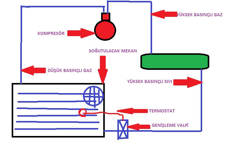 Gemi Air Condition Sistemi Nasıl Çalışır