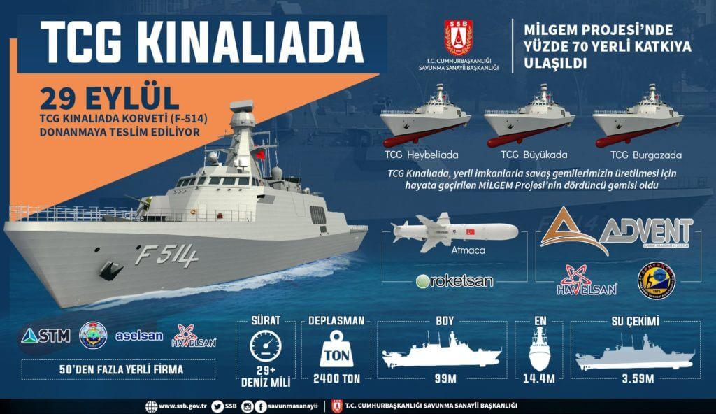 TCG Kınalıada Askeri Gemisi Personeli