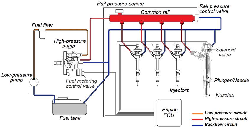 Common Rail Yakıt Sistemi