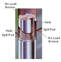 Yakıt Pompası Helis Kanalı