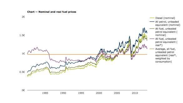 Geçmiş Yakıt Fiyat Trendleri