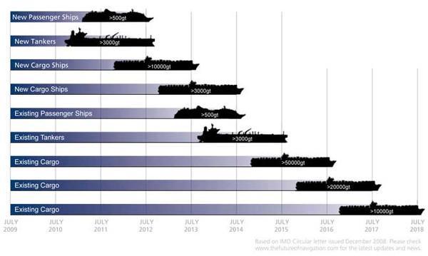 ECDIS Kullanması Gereken Gemilerin Geçiş Takvimi